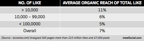Average organic reach of total like