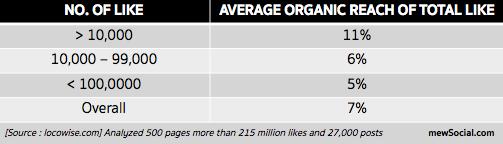 Average organic reach of total like
