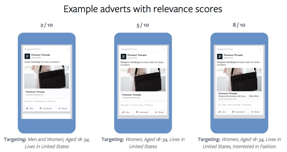 ads relevance score